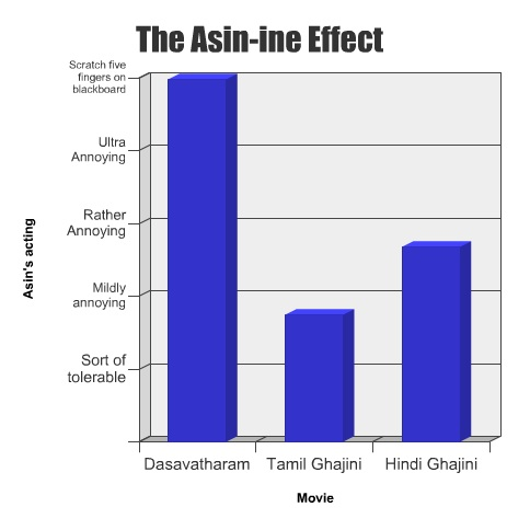 asin-effect