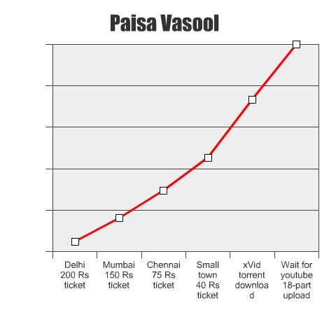 ghajini-vasool