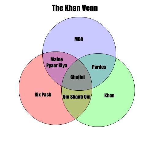 khan-venn